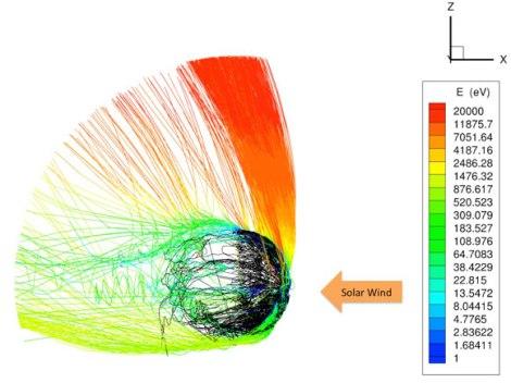 Esta simulação computacional, baseada nos dados da NASA de Marte e Evolução Volátil Ambiente, ou Maven, nave espacial, mostra a interação do vento solar streaming com atmosfera superior de Marte. Maven é recolher informações sobre o ambiente espacial em Marte-informação que será a chave para o planejamento de uma missão humana a Marte em 2030. Créditos: X. Fang, da Universidade do Colorado, ea equipe da ciência PERITO