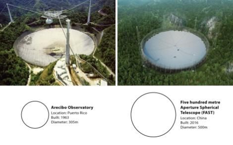 Telescópio FAST