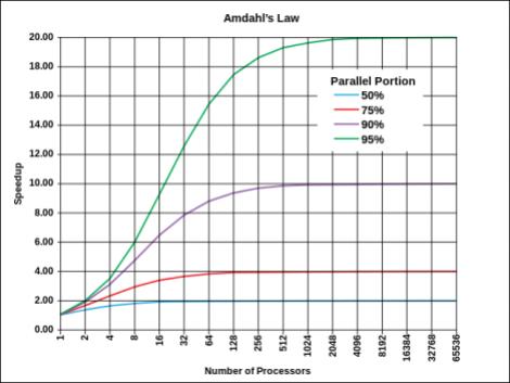 648px-AmdahlsLaw.svg