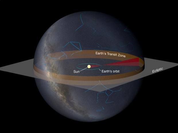 Banda estreita: a imagem ilustra a zona de trânsito, em que observadores distantes poderiam ver a passagem da terra na frente do Sol.