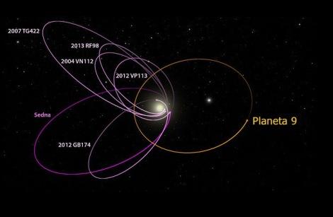 Órbita do planeta 9