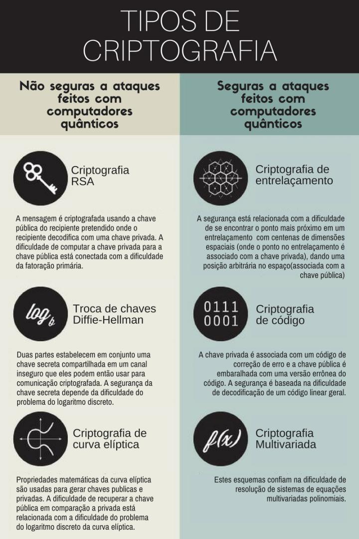 tipos-de-criptografia
