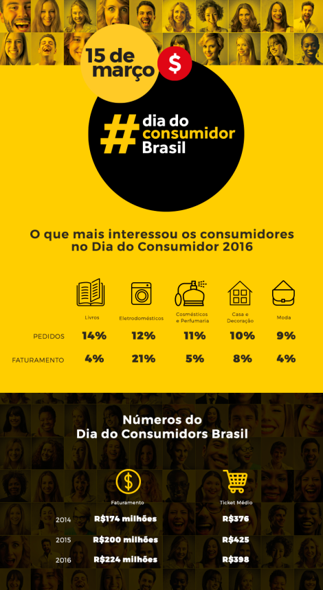 Lomadee_infograficodiadoconsumidor2016
